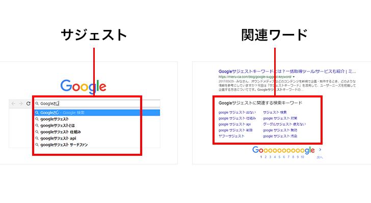 Googleのサジェスト・関連ワードの仕組み