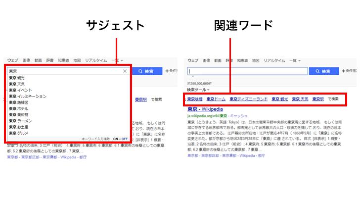 Yahoo!のサジェスト・関連ワードの仕組み