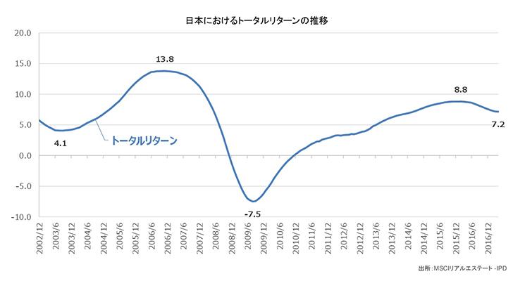 日本におけるトータルリターンの推移